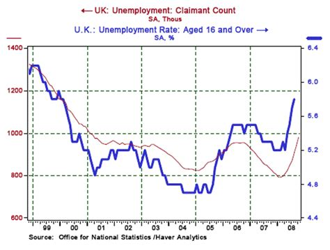 claiming claiming unemployment florida