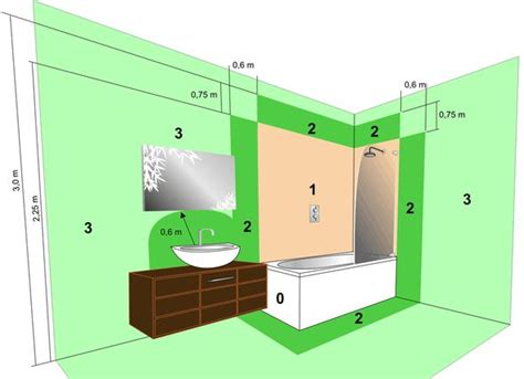 Bathroom Shower Zones Bathroom Zones Home Design