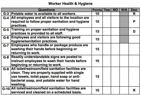 Hygiene Audit Template Mind The Gap Worker Health And Hygiene Linc Foods