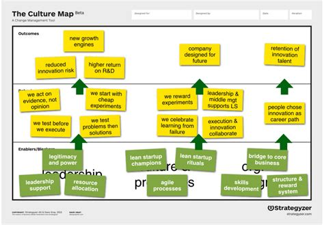 Space Planning Tool best practices how to use the culture map strategyzer