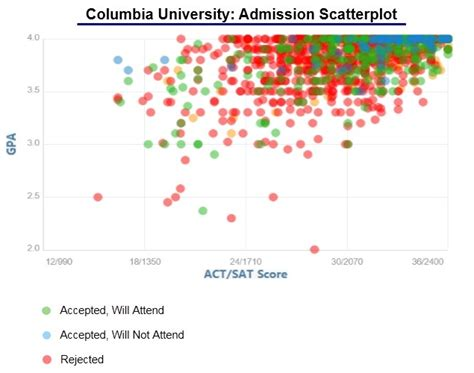 Columbia Early Admission Mba by Columbia Acceptance Rate And Admission Statistics