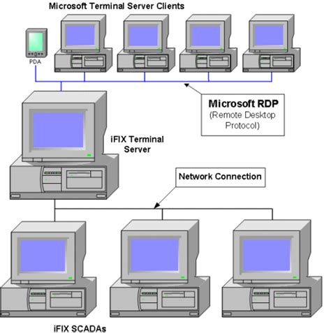 terminal server understanding the ifix terminal server environment ifix