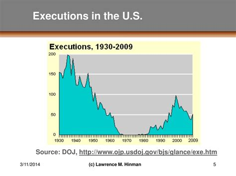 executions in the u s in 2003 death penalty information ppt the death penalty an overview of the ethical