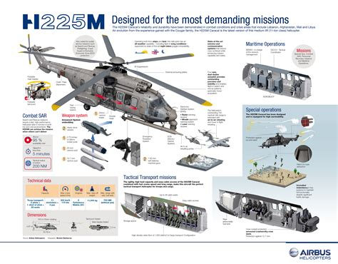 m 225 s de 20 military helicopters h225m heavy helicopter airbus