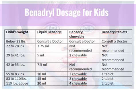 benadryl dose benadryl dosage for by weight with chart