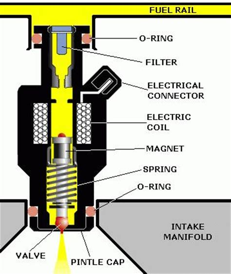 Drivers With Disabilities Fuel Section by P0200 Injector Circuit Malfunction Troublecodes Net