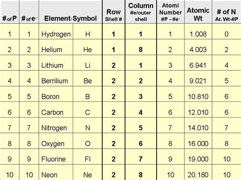Atomic Structure Worksheet Complete The Table Answers by 28 Atomic Structure Worksheet Complete The Table