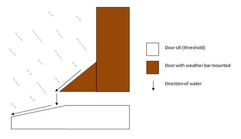 exterior door weather exterior door weather bar exitex deflectors weather bar