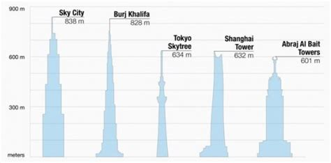 sky city china s bsb to ground on world s tallest