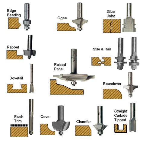 types of routers woodworking router bits