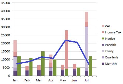 graphs what's the best chart layout for displaying