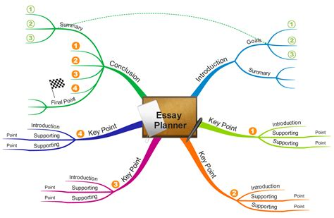 Mind Map Essay by Get Back To School Ready With Mind Mapping Imindmap Mind Mapping