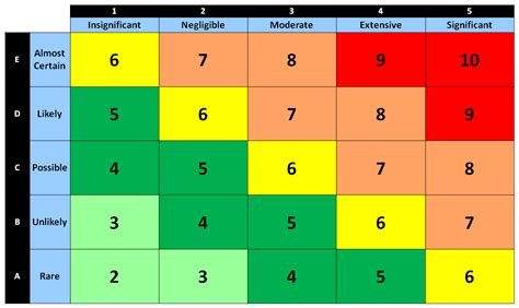 risk scoring matrix pictures to pin on pinterest pinsdaddy