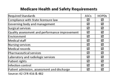 Ascs A Positive Trend In Health Care Advancing Surgical Care Cms Facility Assessment Template