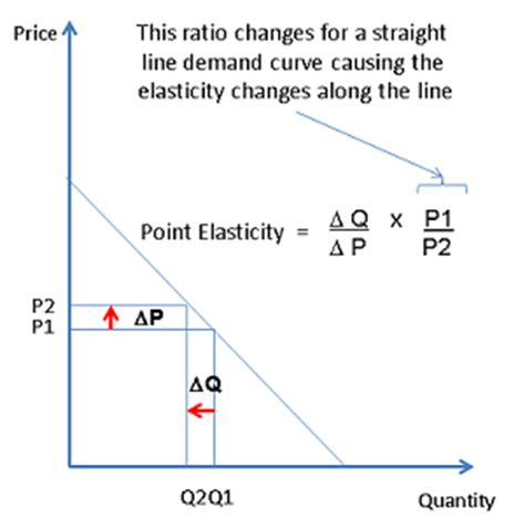 what an mba student needs to know about elasticity in