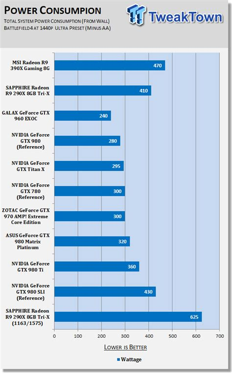 Evga 450bv r9 390x 8gb worth it today graphics cards linus tech tips