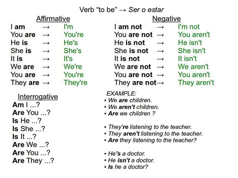 grammar verbs tobe for beginner conversations
