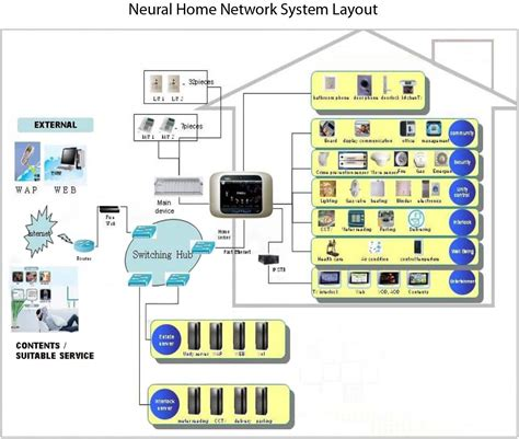 smart home network design home network system diagram free download wiring