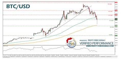 bitcoin vs forex major correction on bitcoin profit forex signals blog