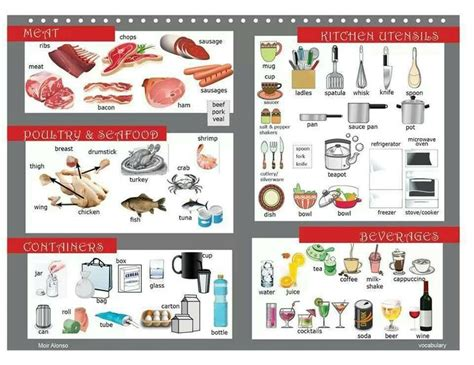 dictionary kitchen kitchen picture dictionary voc alimentos