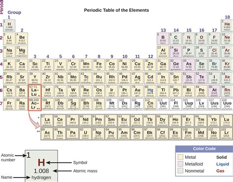 new periodic table metals transition periodic table