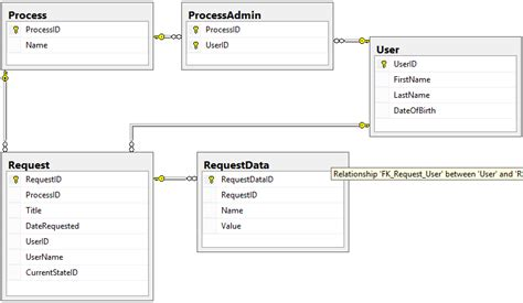 design pattern database data table design pattern