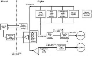 Fuel System Requirements Iii Presented Papers Aircraft Fuel System Requirements