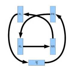 tire rotation diagram | get free image about wiring diagram