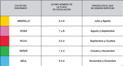 verificacion segundo semestre 2016 costo verificacion segundo semestre 2016