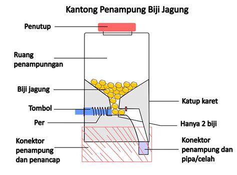 Benih Jagung Di Malaysia alat penancap tanah berkantong jagung untuk pertanian