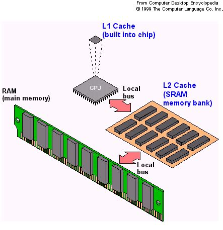 cache memory | bilingualcanadian