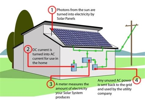 how solar pv works what is solar pv? caplor energy
