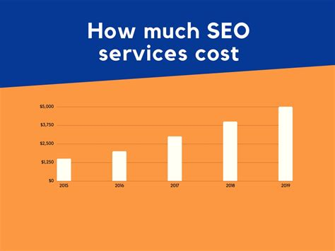 How Much Is Mba School by How Much Seo Services Cost Marketing
