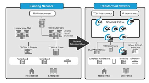 network ip local network ip transformation ip services genband