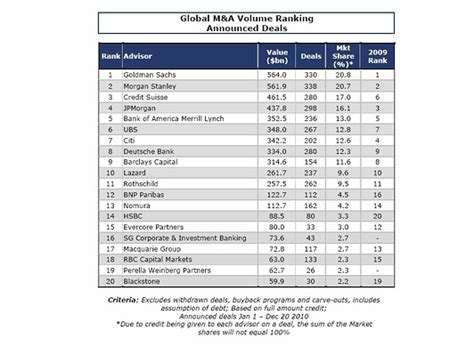 Dealogic League Table by Goldman Sachs King Of 2010 M A Deal Journal Wsj
