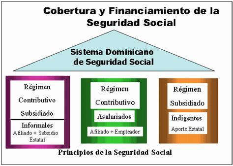 seguridad social para trabajadores independientes y sistema dominicano de seguridad social ley 87 01
