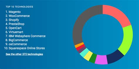 the best ecommerce the top ecommerce platforms for 2018 compared pagely 174