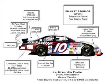 auto racing sponsorship costs on johnny benson s valvoline