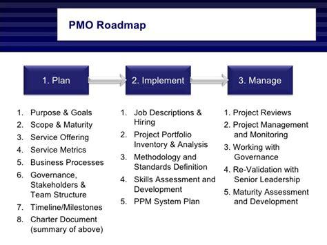 pc 2012 pmo plan