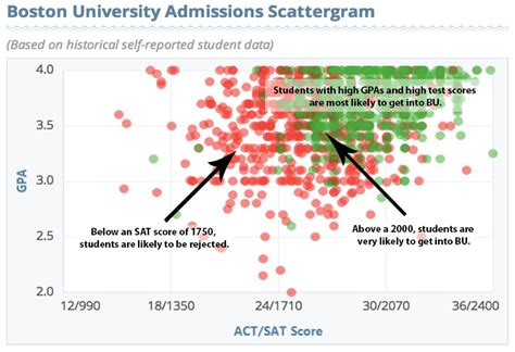 Boston College Admission Letters 2015 Sat Guide To Taking The New Sat Testive