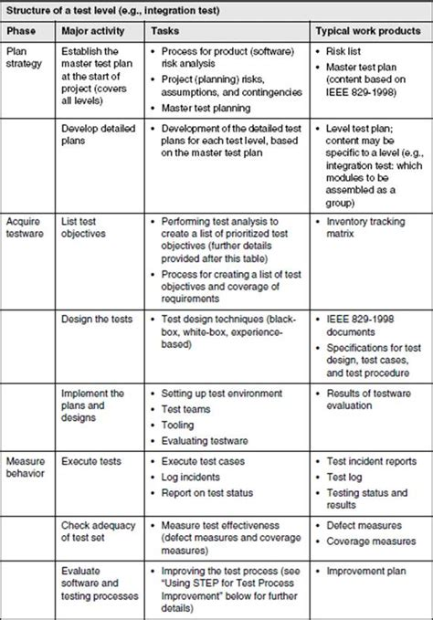 ieee sle test plan template 28 images ieee test plan