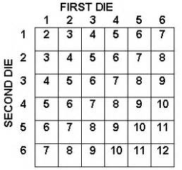 The sum of two dice