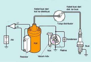 Kabel Gas Atlete sistem pengapian pernak pernik seputar otomotif