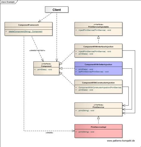 exle of setter dependency injection patterns kompakt entwurfstipps f 252 r enterprise anwendungen