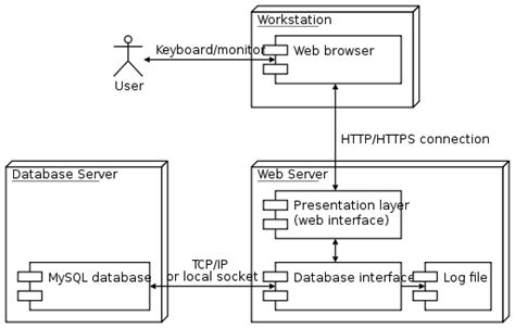deployment diagram deployment diagrams depict best file uml deployment diagram svg wikimedia commons