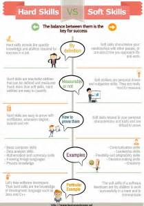Resume Killers by 28 Best Images About Talent Development On Pinterest