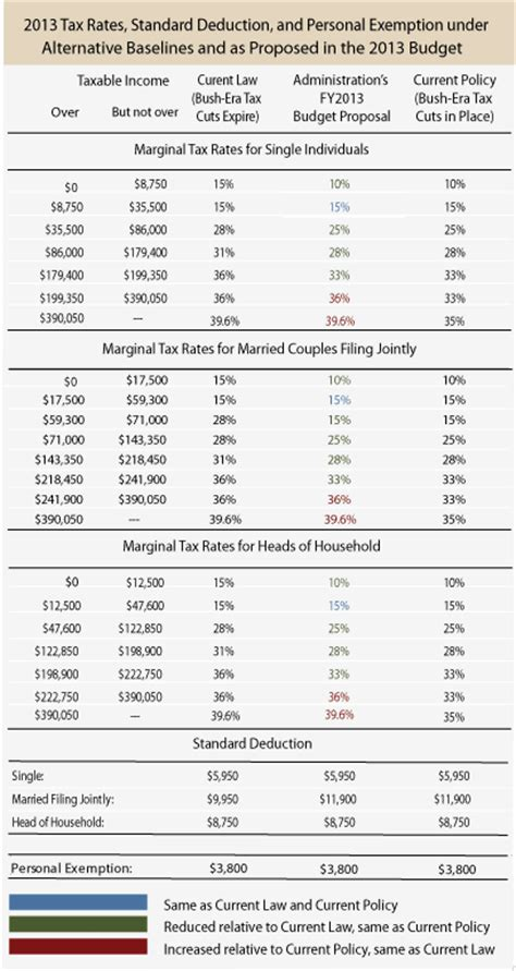 2012 Tax Table by Income Tax Tables For 2013 Images