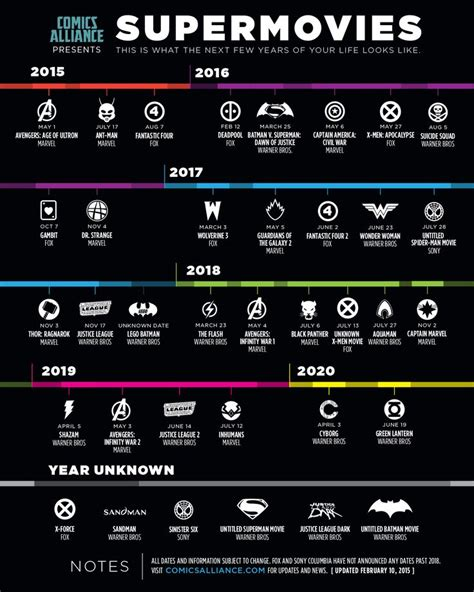 film marvel timeline best 25 marvel movie schedule ideas on pinterest marvel
