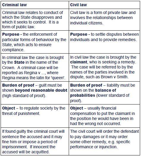 section 5 uk law 5 criminal law versus civil law