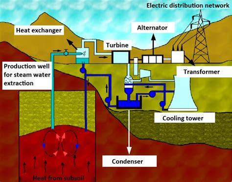 wiring diagram for geo thermal wiring diagrams